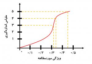 شکل-1